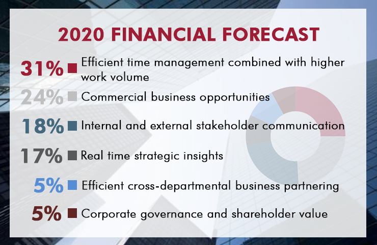 Expectations of the finance function by 2020
