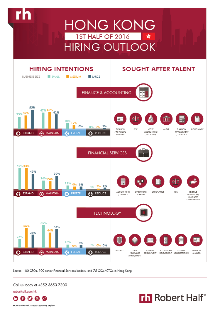 hiring outlook h infographic robert half hong kong share this page